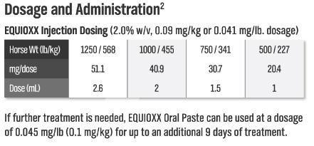 Equioxx Dosage